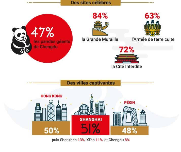 Infographie tirée du sondage d'Air China - Crédit photo : Air China