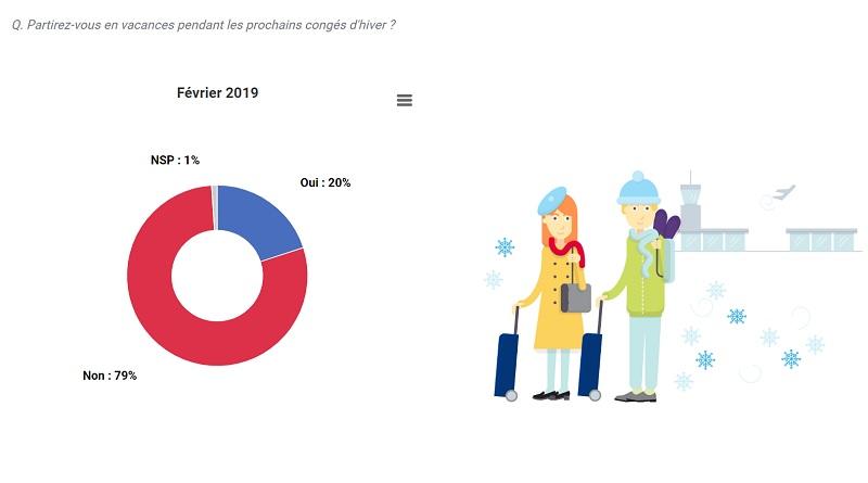 Un vacancier sur trois se rendra aux sports d'hiver (29%), dont 75% dans le massif des Alpes, pour skier - DR : Baromètre Mondial Assistance/OpinionWay