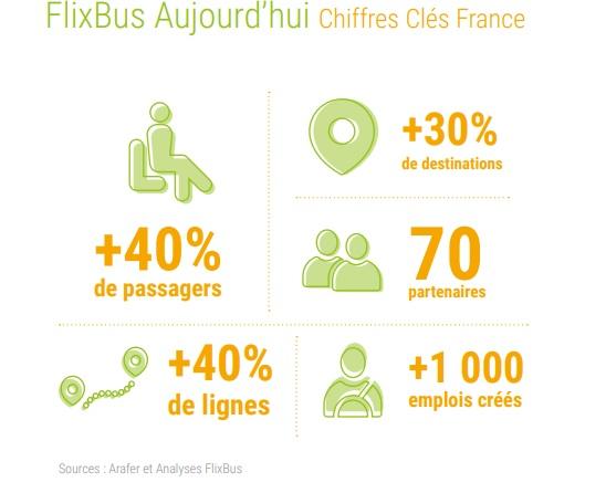 Flixbus dote sa flotte française de divertissement à bord avec Amazon Prime
