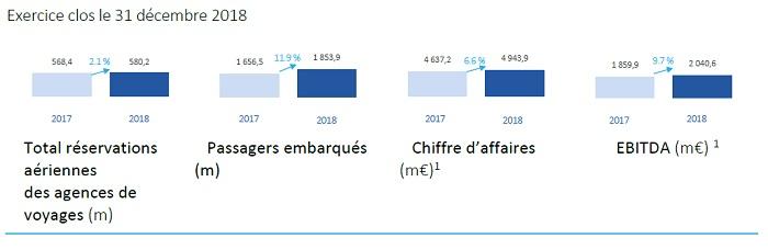 Amadeus : les réservations aériennes en agences en hausse de 2,1% en 2018
