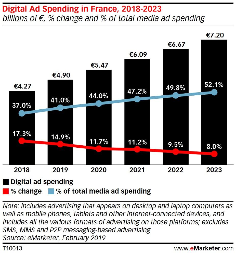 France : quel sera le paysage publicitaire digital en 2019 ?