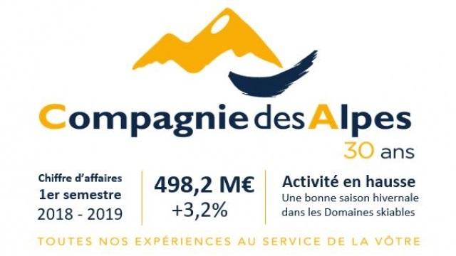 Compagnie des Alpes : après un bon hiver, l'été s'annonce favorable - Crédit photo : Compagnie des Alpes
