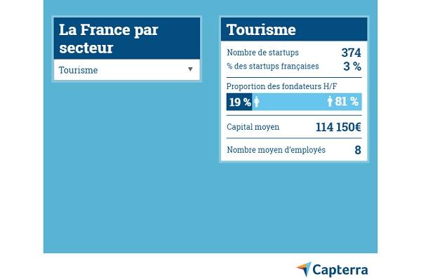 Le nombre moyen d'employés des start-up françaises seraient de 14 en 2019 - Crédit photo : Capterra