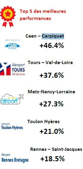 Aéroports français : le nombre de passagers en hausse au 1er trimestre 2019