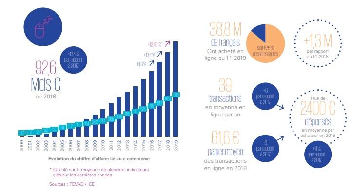 les chiffres de la Fevad pour l'e-commerce en 2019 - Crédit photo : Fevad
