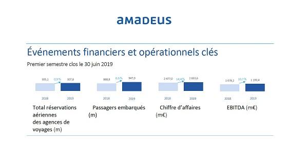 Amadeus : recul des réservations aériennes dans les agences de voyages de 1,4 % - crédit photo : Amadeus