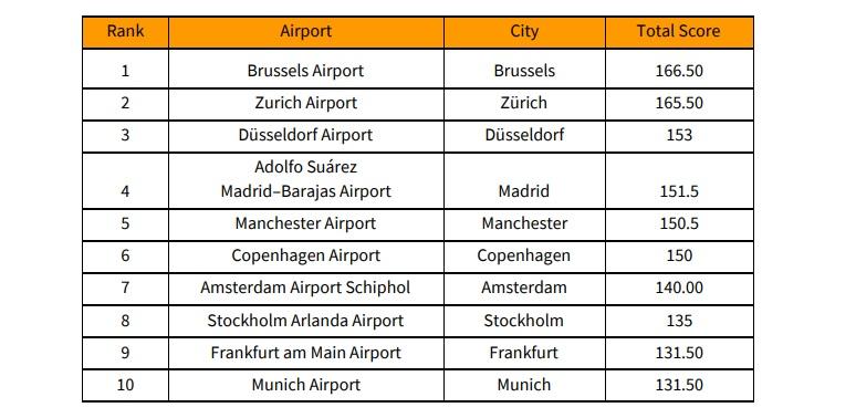 Voici le classement des aéroports proposant la meilleur expérience voyageur - Crédit photo : The Consumer Choice Center