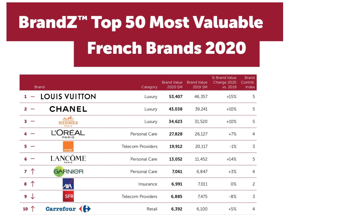 Les marques du tourisme ne font plus rêver les Français...