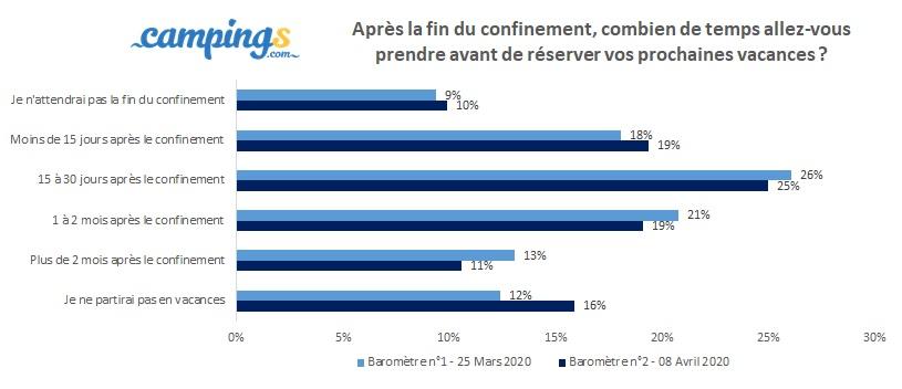 """Baromètre Campings.com : """"la France, destination refuge pour cet été"""""""
