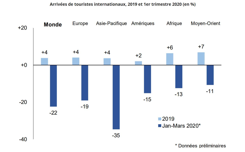 L'OMT redoute la perte de 100 à 120 millions d'emplois directs dans le tourisme
