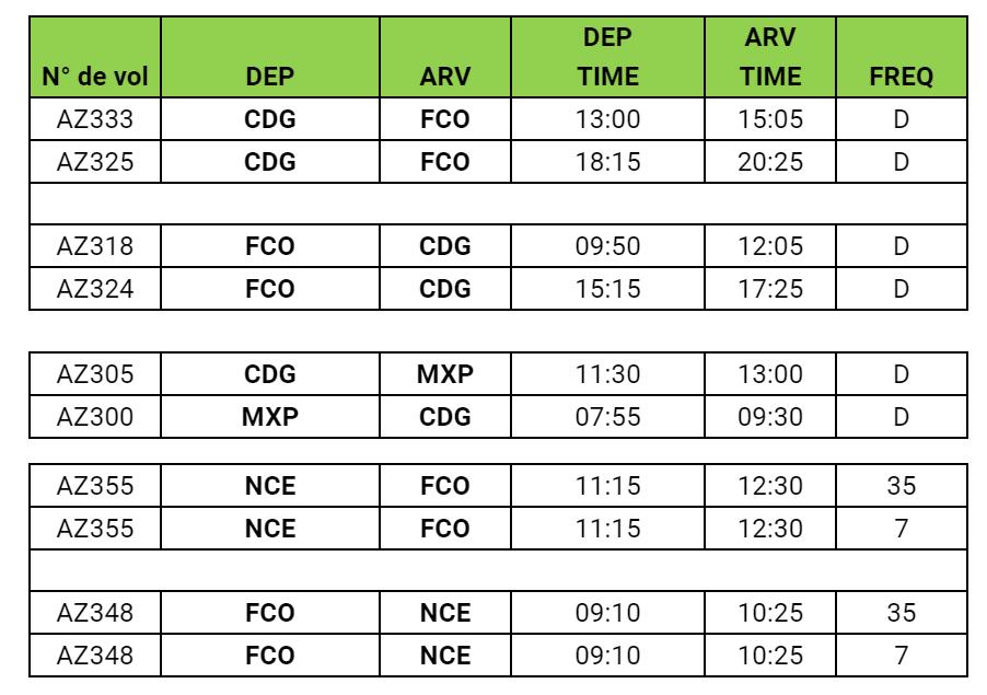 Alitalia : reprise des vols Paris CDG vers Milan MXP dès le 1er juillet 2020