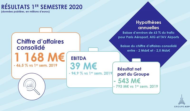 L'ensemble des activités du groupe a été fortement affecté dès le mois de mars : la baisse du chiffre d'affaires consolidé est de 46,5% sur le 1er semestre, à 1 168 millions d'euros - DR : ADP