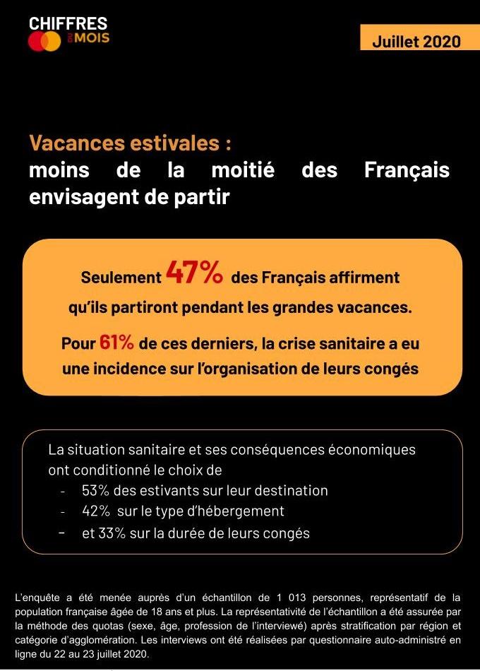 Eté 2020 : seuls 47% des Français partiront en vacances