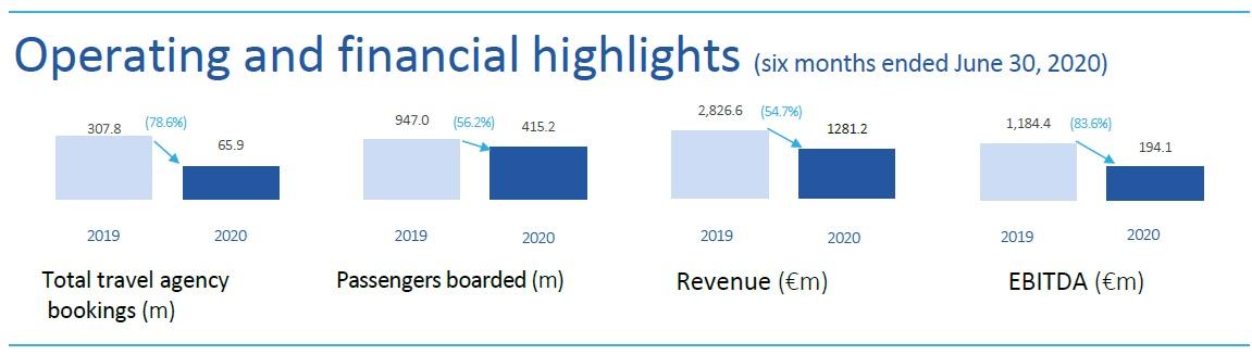 Les résultats d'Amadeus au 1er semestre 2020 - DR