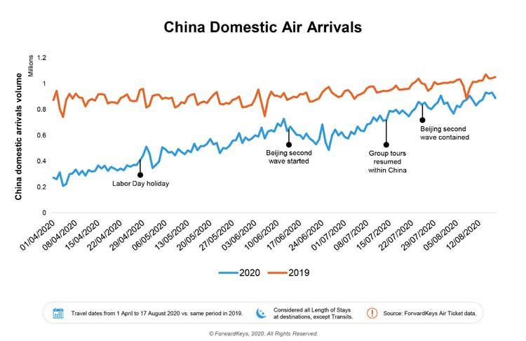 Chine : les voyages aériens intérieurs se rétablissent suite au COVID-19