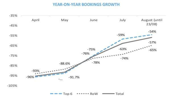 La courbe des réservations comparés aux mêmes mois de l'année 2019 - DR