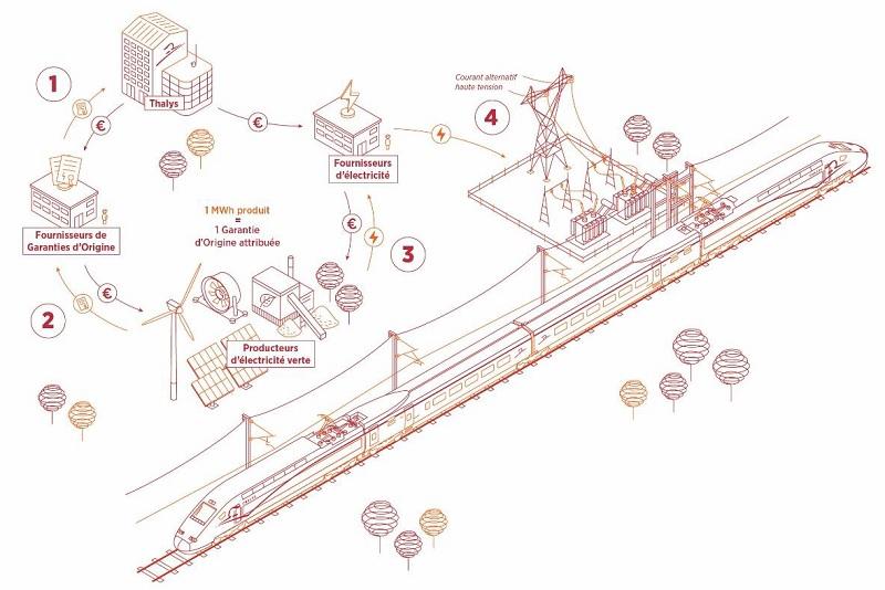 Mécanisme d'achat des certificats d'énergie verte - DR : Thalys