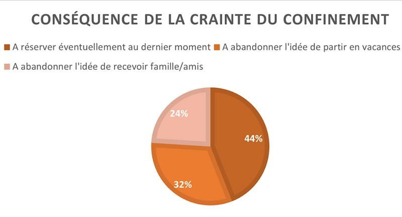 Vacances de fin d'année : 44 % des Français envisagent de réserver à la dernière minute si déconfinés