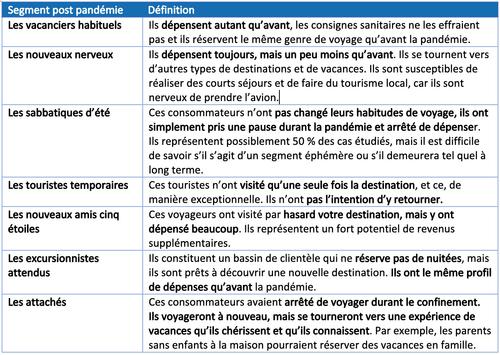 Voyage et Covid-19 : quels sont les nouveaux segments de clientèles post-pandémie ?