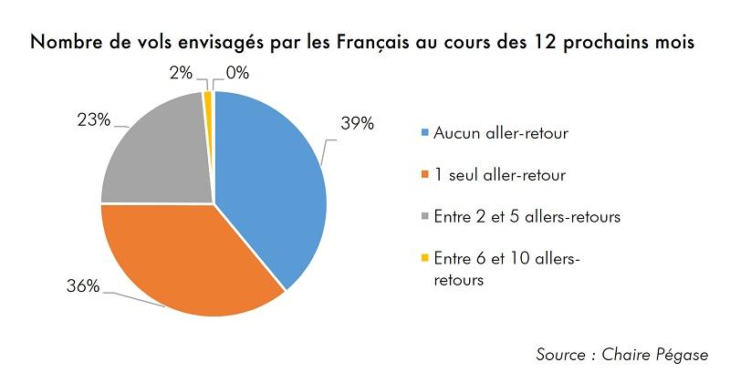 Aérien : les Français ont encore envie de prendre l'avion, mais sont freinés par l'incertitude de la crise Covid