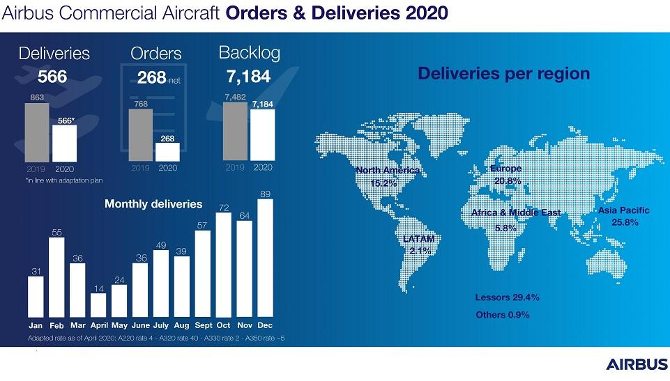 Airbus a enregistré 383 nouvelles commandes d'avions - Crédit photo : Airbus