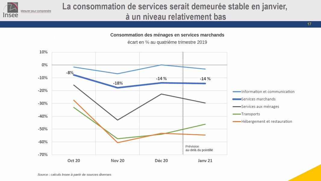 La consommations de srvices des ménages français - INSEE