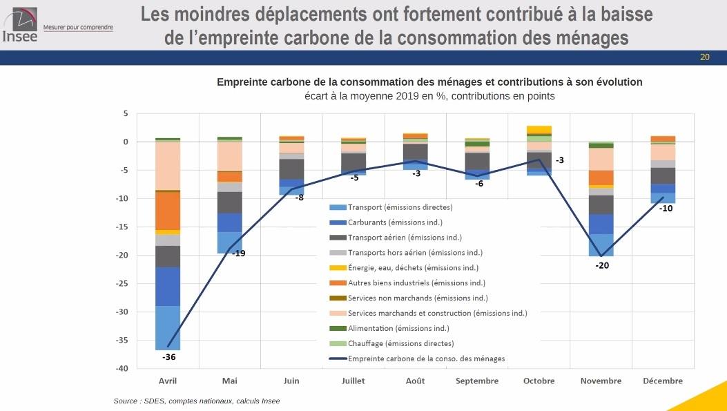 Contributions par branche à la baisse de l'empreinte carbone de la consommation des ménages - INSEE