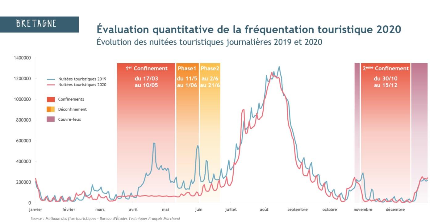 Retombées économiques touristiques : entre 1,5 et 1,8 milliard d'euros de pertes pour la Bretagne en 2020