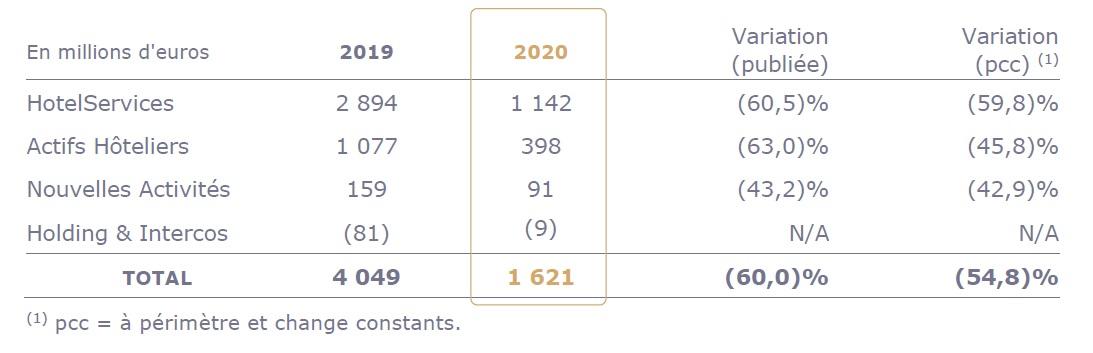 Accor : un chiffre d'affaires en chute libre en 2020, quel avenir pour le géant de l'hôtellerie ?