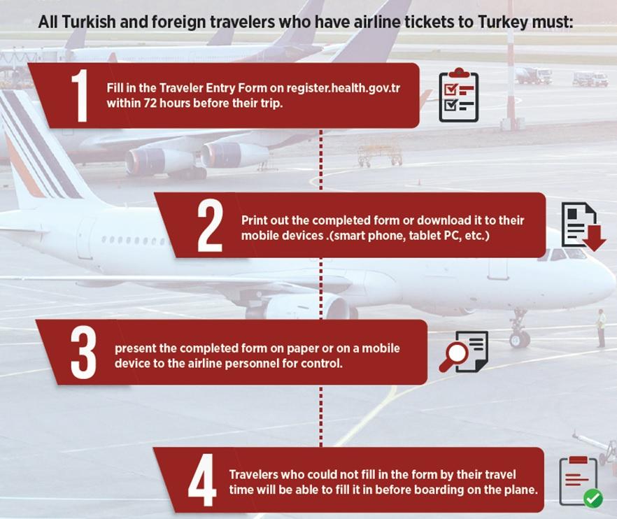 Lorsque le formulaire est rempli, un code HES sera créé par voyageur. Il pourra utiliser ce code pendant son voyage en Turquie. - DR