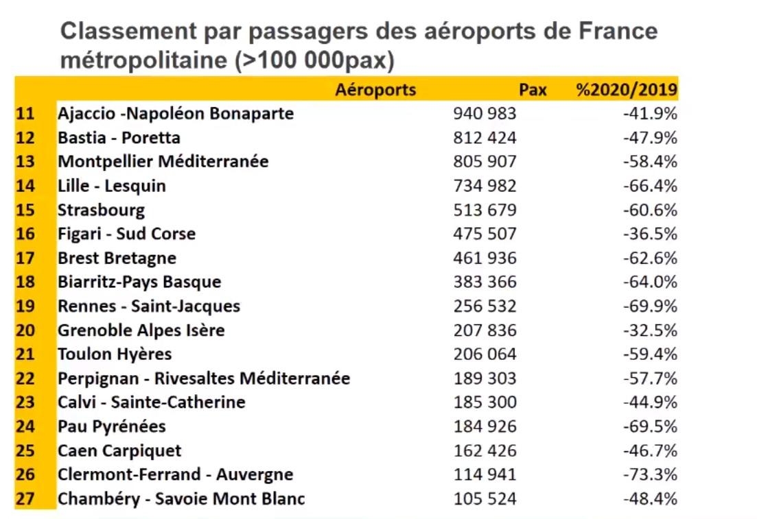 Aéroport français : la connectivité aérienne de la France a été détruite par la covid-19