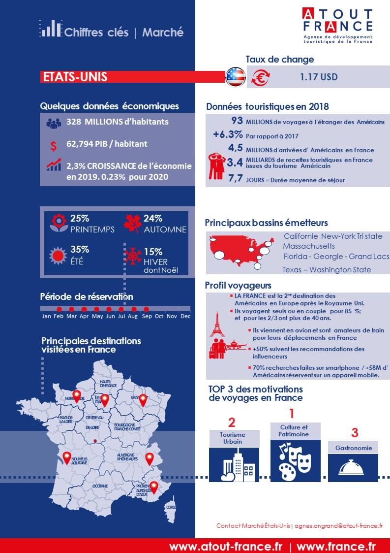 Les Caractéristiques du marché américain - Source Atout France