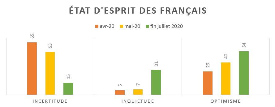 L'état d'esprit des Français - DR