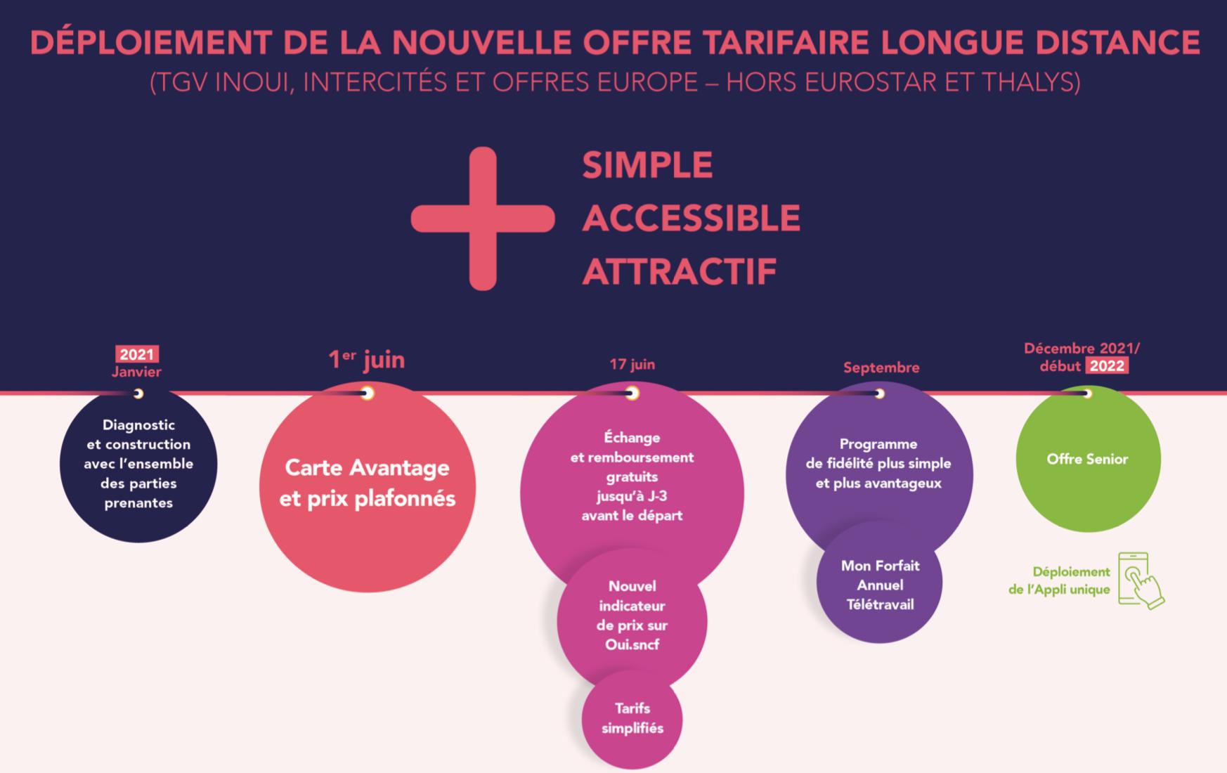 Carte unique, remboursements gratuits, nouveaux tarifs : ce qui change à la SNCF