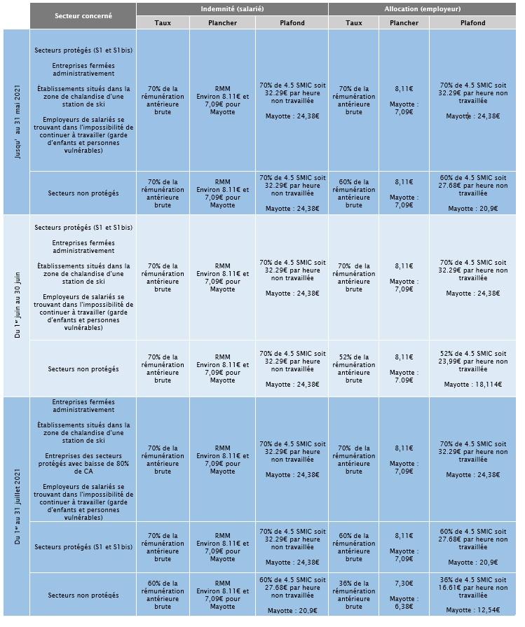 Fiche des taux jusqu'au 31 juillet 2021 (Cliquez sur le tableau pour agrandir) - DR : Ministère du Travail