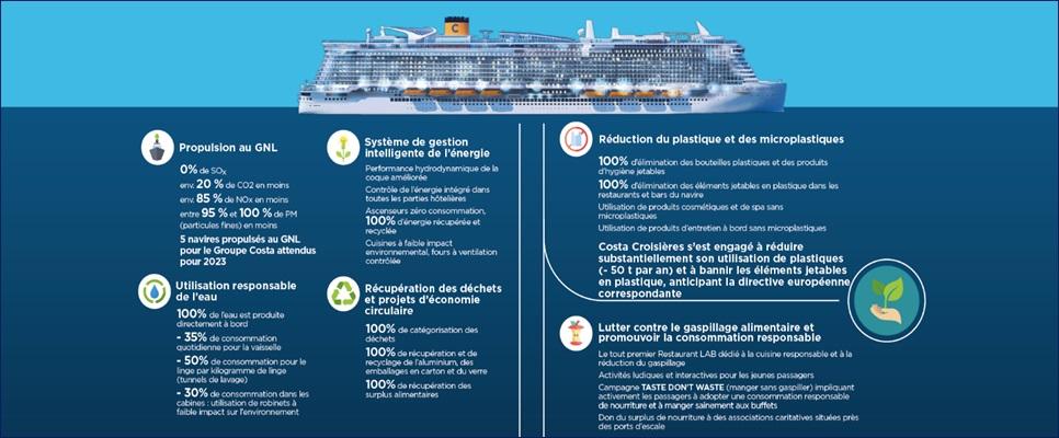 Costa Croisières a lancé le premier navire propulsé au gaz naturel liquéfié : le Costa Smeralda en mars 2019. Un second navire, le Costa Tocscana entrera dans la flotte fin 2021. - DR