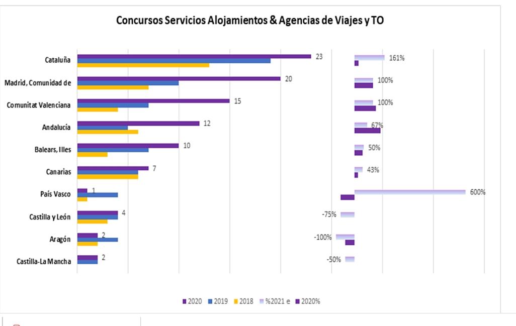 Impact du coronavirus dans les régions espagnoles - CLIQUER POUR ZOOMER