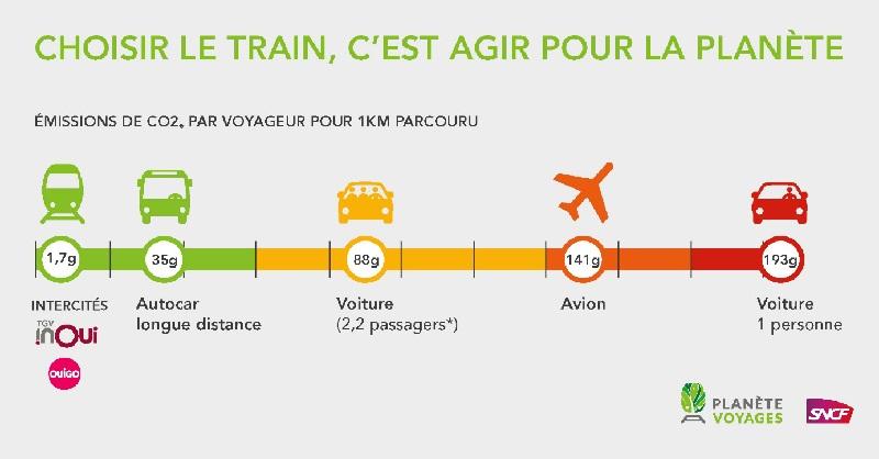 Le train apparait comme un atout majeur pour la transition écologique, qui émet en moyenne 80 fois moins de CO2 que l'avion et 50 fois moins que la voiture - DR : SNCF