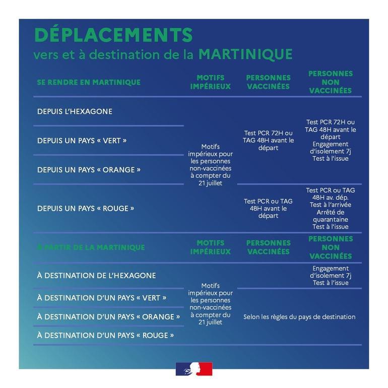 A compter du 21 juillet les motifs impérieux seront rétablis depuis l'Hexagone vers la Martinique pour les personnes non vaccinées - DR