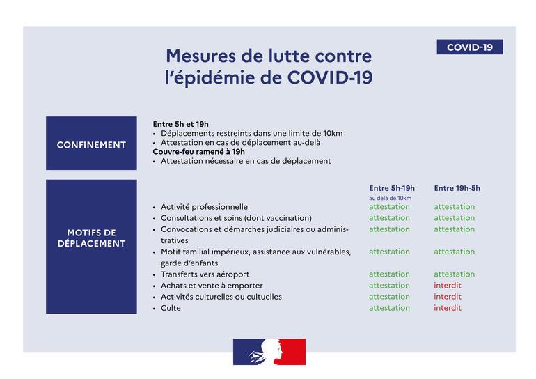 Le préfet de la Martinique a pris de nouvelles mesures, applicables à partir de vendredi 30 juillet à 19h pour le couvre-feu et à partir de samedi 31 juillet à 5h pour les déplacements dans la limite des 10km de son domicile - DR : Préfecture Martinique