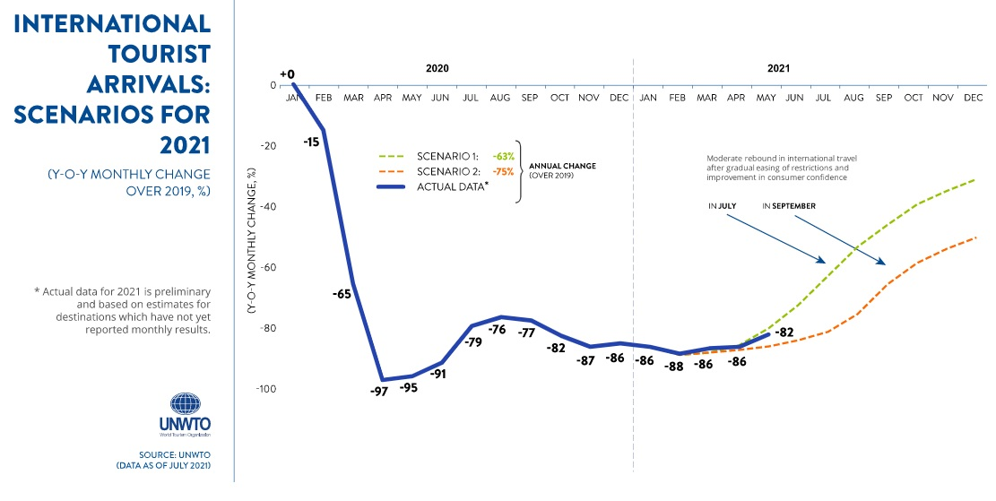 Entre janvier et mai 2021, la baisse des arrivées touristes est de -85% par rapport à 2019, le retour à la normale est espéré pas avant... 2024 - Crédit photo : OMT