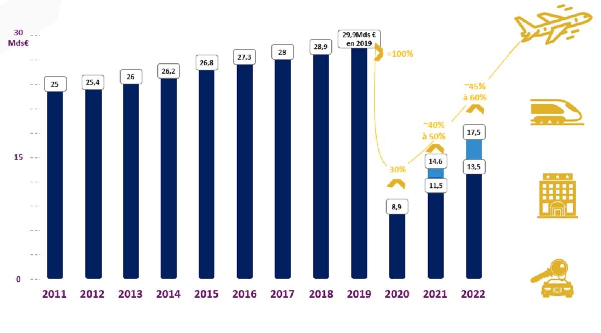 L'évolution de la dépense voyages d'affaires et les perspectives pour 2022 - DR
