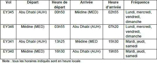 Etihad Airways : vols Abu Dhabi-Médine dès le 1er février 2014