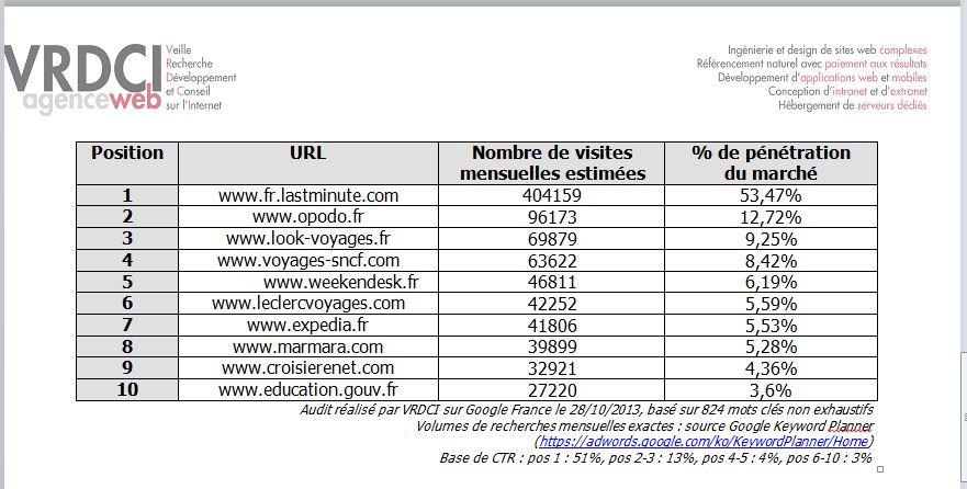 Cliquer pour agrandir - TOP 10 DES SITES RECEVANT LE PLUS DE VISITES NATURELLES MENSUELLES SUR GOOGLE