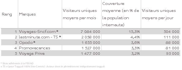 10 millions d'internautes ont consulté un des sites du Top 5 des agences de Voyages