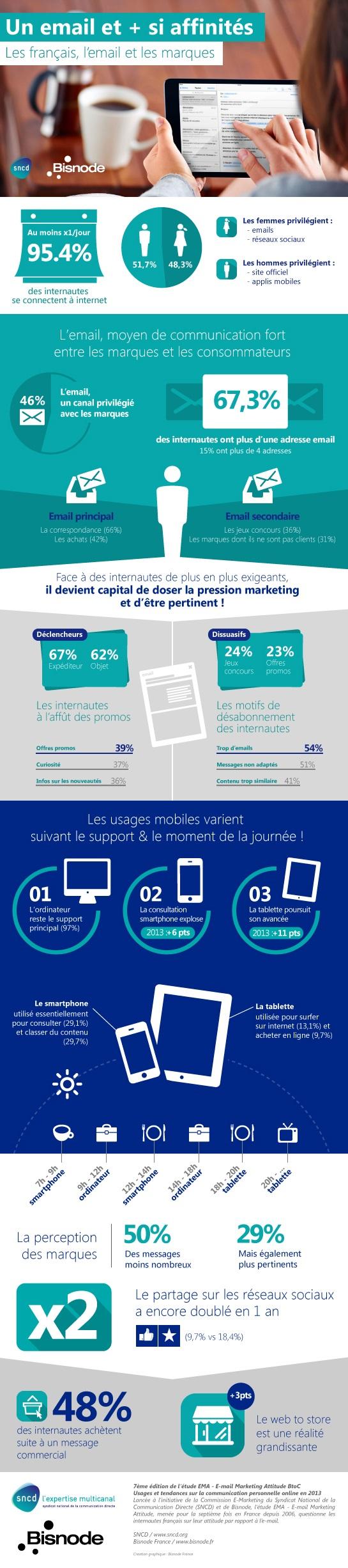 Le Sncd a publié l'infographie de l'étude EMA – Email Marketing Attitude BtoC.