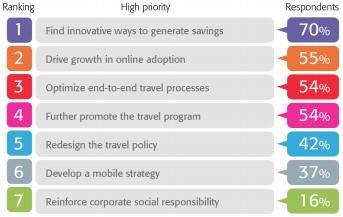 Le classement des priorités des Travel managers en 2014 selon l'étude de CWT - DR