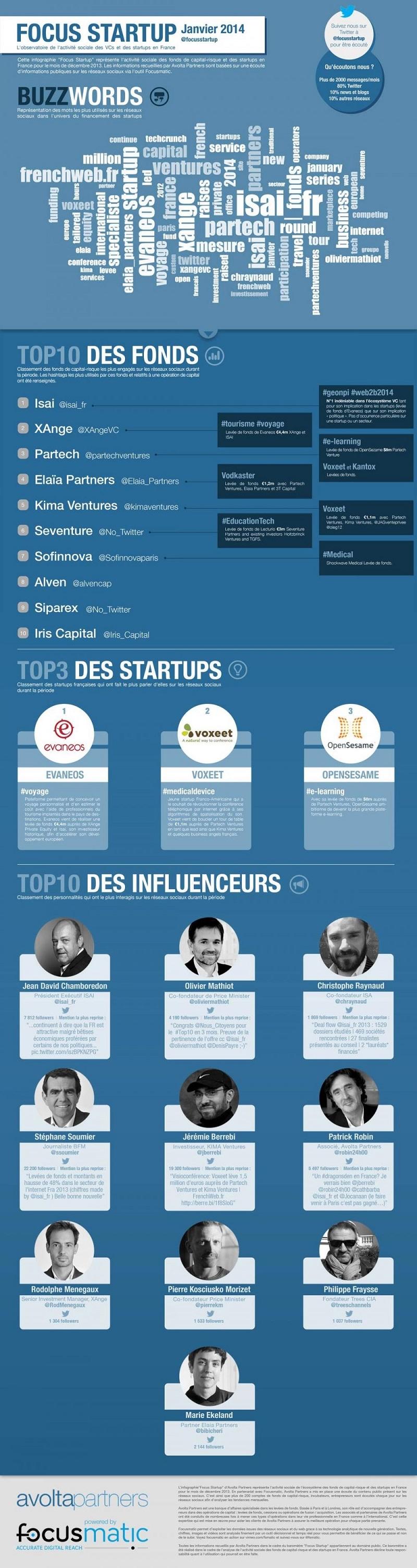 """Cette infographie """"Focus Startup"""" représente l'activité sociale des fonds de capital-risque et startups en France pour le mois de janvier 2014."""