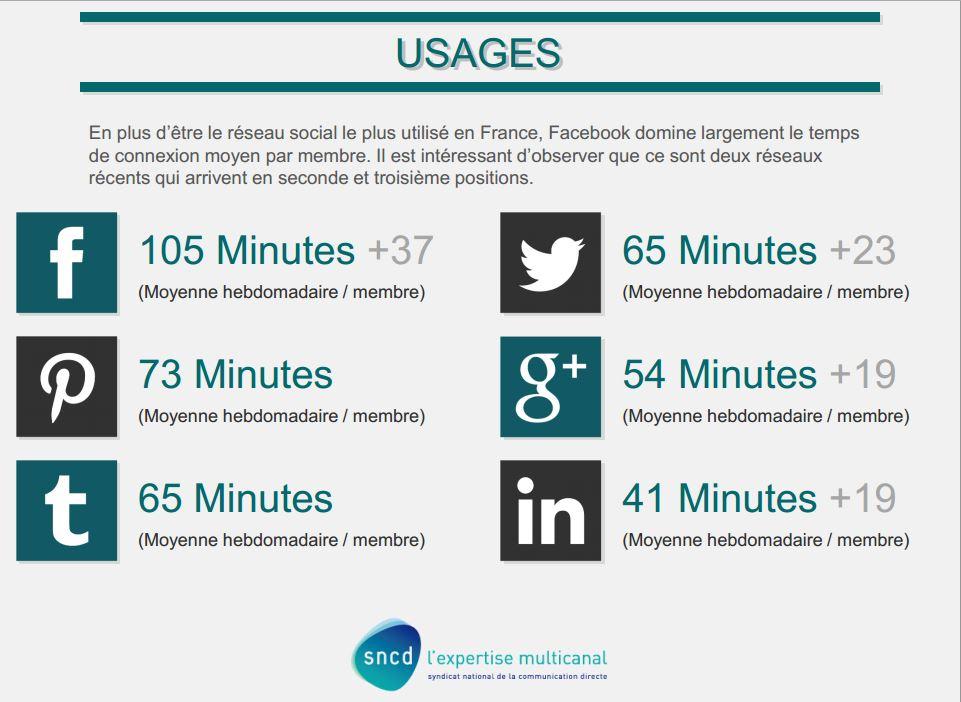 La 3ème édition de l'étude Social Media Attitude, réalisée par l'Atelier réseaux sociaux du SNCD, montre que les membres de Pinterest interrogés ont passé en moyenne 73 minutes par semaine sur le réseau en 2013.