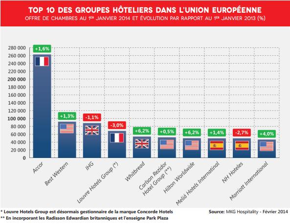 Le classement des groupes hôteliers en Europe de MKG Hospitality selon leur offre de chambres sur le continent - DR